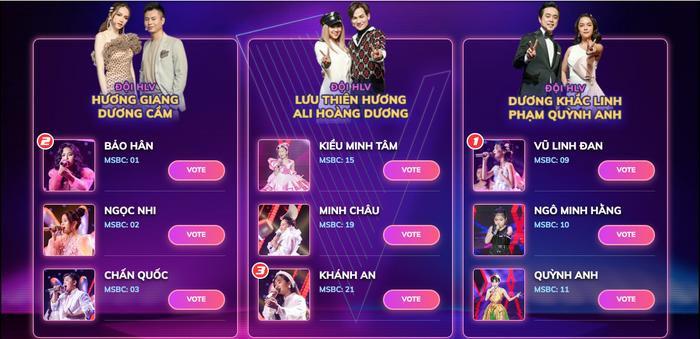 Top 3 dẫn đầu chiếc vé may mắn The Voice Kids 2019 hiện tại là Linh Đan – Bảo Hân – Khánh An.