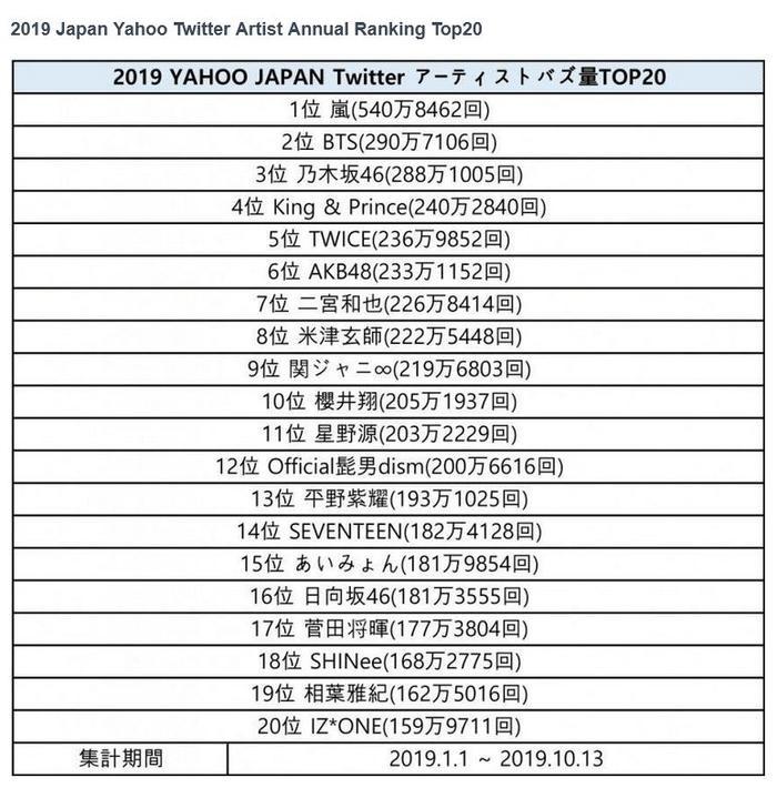 Danh sách top 20 nghệ sĩ của Japan Yahoo Twitter 2019 vừa được tiết lộ.