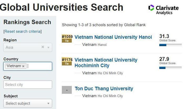 2 đại học Việt Nam lọt top các cơ sở đại học tốt nhất thế giới về học thuật