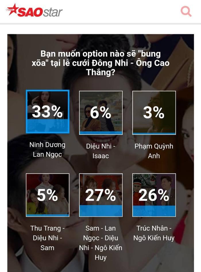 Ninh Dương Lan Ngọc dẫn đầu trong cuộc bầu chọn với 33%.