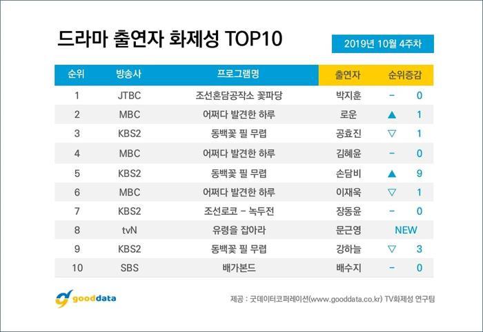 BXH diễn viên  phim Hàn cuối tháng 10: Park Ji Hoon (Wanna One) bỏ xa Moon Geun Young và Suzy ảnh 8