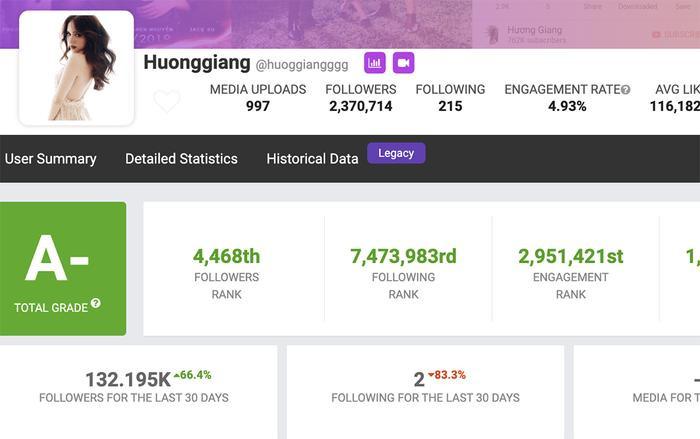 Tài khoản Instagram chính thức của Hoa hậu Hương Giang cũng đạt đến mốc hơn 2,3 triệu người theo dõi.