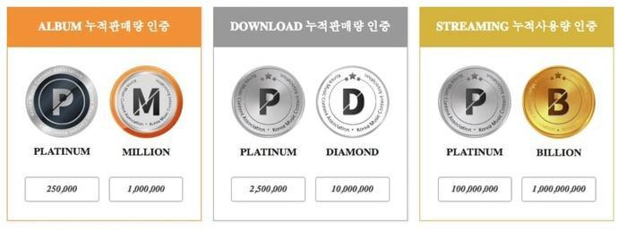 Loạt nghệ sĩ nhận chứng nhận bạch kim từ Gaon vừa được công bố.