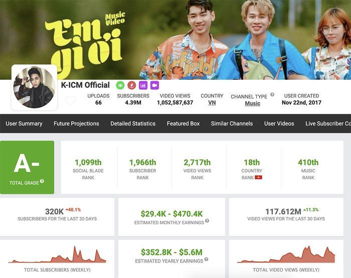 """Thống kê từ SocialBlade cho thấy, kênh K-ICM Official có thể """"cá kiếm"""" từ 29.400 USD - 470.400 USD (khoảng 682 triệu - 10 tỷ đồng) trong một tháng.(Ảnh: SocialBlade)"""