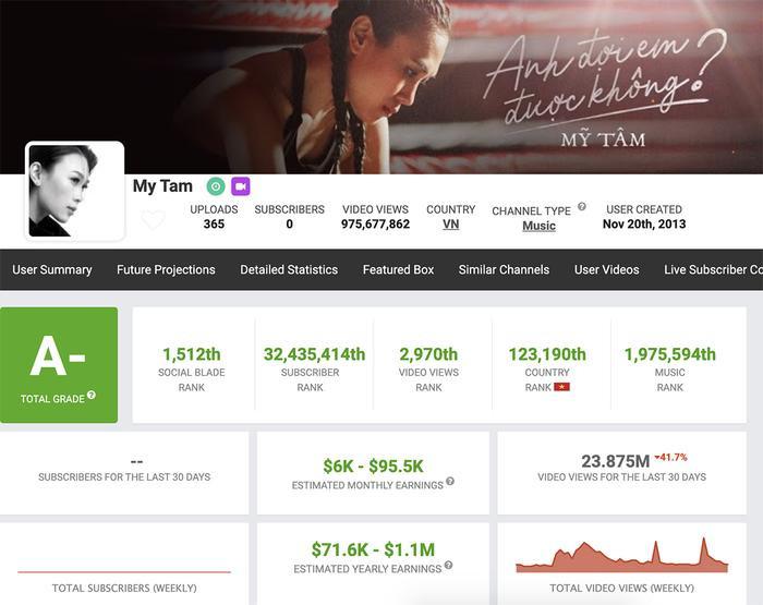 """Trong khi đó, kênh của """"chị đại"""" Mỹ Tâm có thể thu về từ tối thiểu 6.000 USD - tối đa 95.500 USD/tháng. (Ảnh: SocialBlade)"""