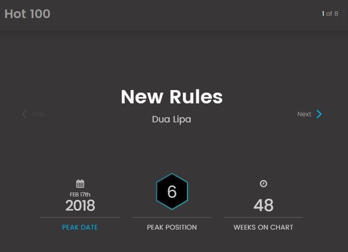 """Ngay sau khi New Rules ra mắt, ca khúc đã """"chễm chệ"""" trên top 10 BXH âm nhạc Billboard tại vị trí thứ 6 và đã dành hơn 48 tuần trên BXH này."""