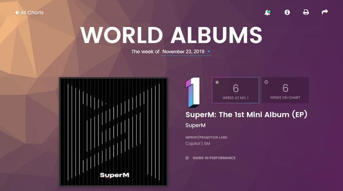 Mini album debut của nhóm vẫn bất bại sau 6 tuần phát hành.