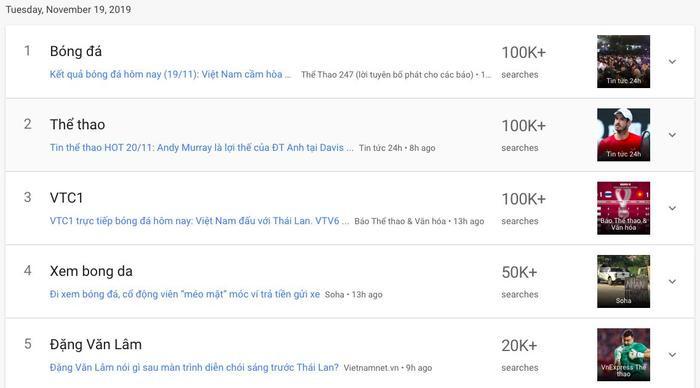 Các từ khoá được tìm kiếm nhiều nhất trên Google Việt Nam vào ngày 19/11 đều liên quan đến bóng đá.