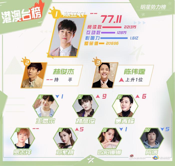 BXH sao quyền lực Weibo tuần 3 tháng 11: Tiêu Chiến đứng nhất, Vương Nhất Bác  Dịch Dương Thiên Tỉ theo sau ảnh 1