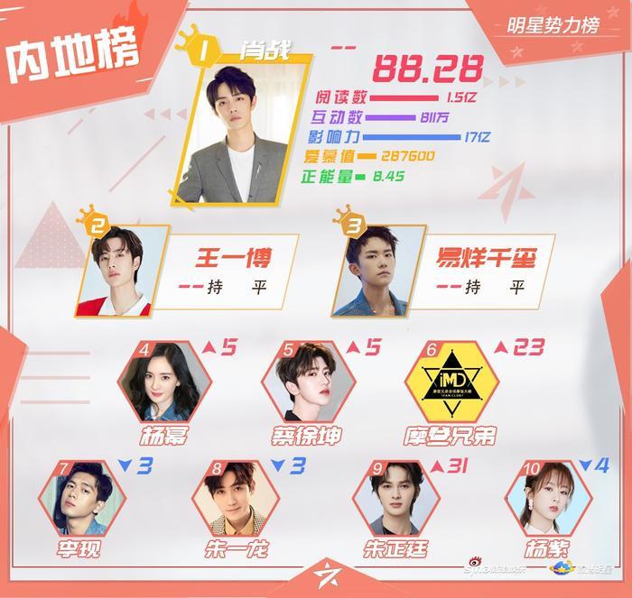 BXH sao quyền lực Weibo tuần 3 tháng 11: Tiêu Chiến đứng nhất, Vương Nhất Bác  Dịch Dương Thiên Tỉ theo sau ảnh 0
