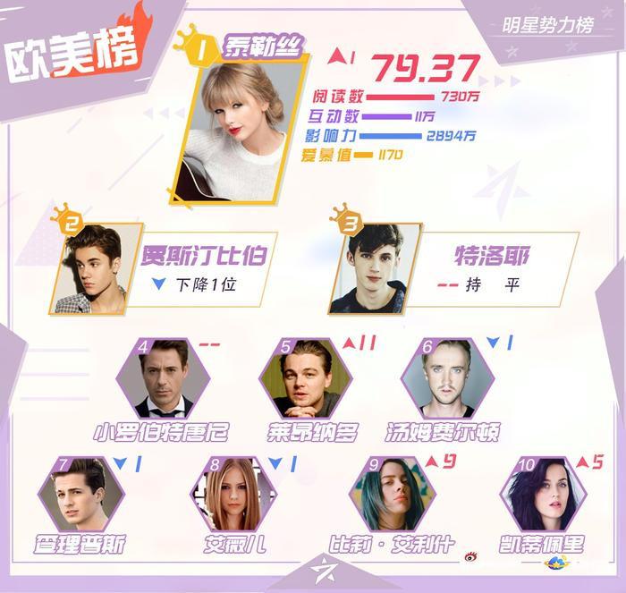 BXH sao quyền lực Weibo tuần 3 tháng 11: Tiêu Chiến đứng nhất, Vương Nhất Bác  Dịch Dương Thiên Tỉ theo sau ảnh 3