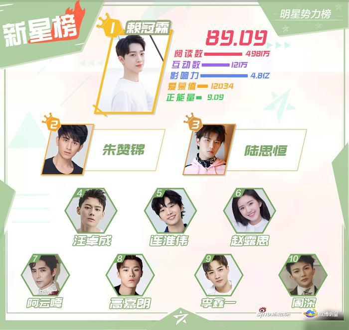BXH sao quyền lực Weibo tuần 3 tháng 11: Tiêu Chiến đứng nhất, Vương Nhất Bác  Dịch Dương Thiên Tỉ theo sau ảnh 4