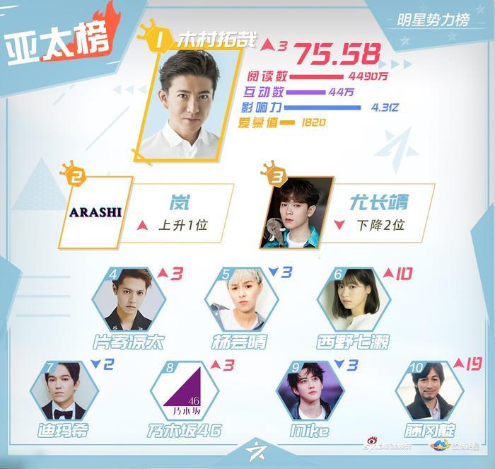 BXH sao quyền lực Weibo tuần 3 tháng 11: Tiêu Chiến đứng nhất, Vương Nhất Bác  Dịch Dương Thiên Tỉ theo sau ảnh 2