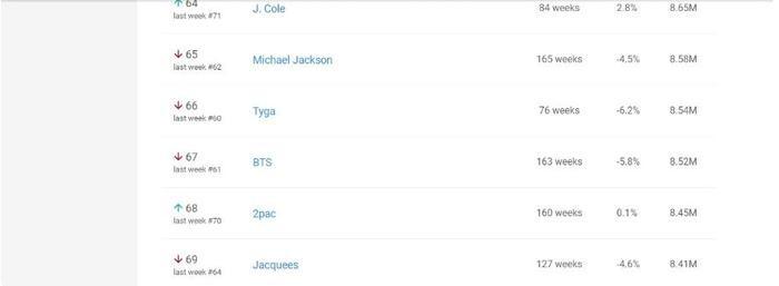 BTS xuất hiện bên cạnh loạt nghệ sĩ US-UK đình đám trên BXH YouTube Weekly Top Artists Mỹ