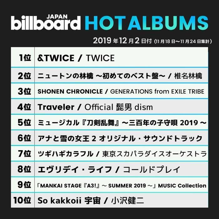 BXH Hot Album của Billboard Nhật.