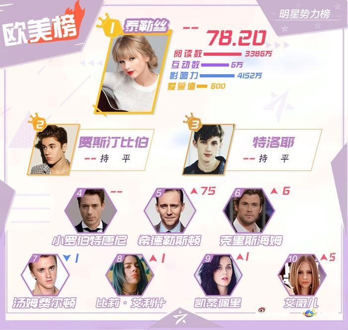 BXH sao quyền lực Weibo cuối tháng 11: Vương Nguyên soán ngôi Tiêu Chiến và Vương Nhất Bác ảnh 3