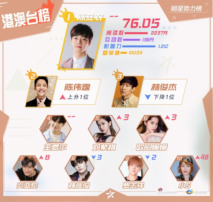 BXH sao quyền lực Weibo cuối tháng 11: Vương Nguyên soán ngôi Tiêu Chiến và Vương Nhất Bác ảnh 1