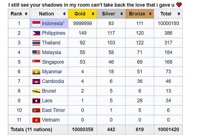 Đoàn thể thao Việt Nam bị đẩy xuống cuối bảng xếp hạng với con số 0 tròn trĩnh trong bảng tổng sắp huy chương được trao tại SEA Games 30.
