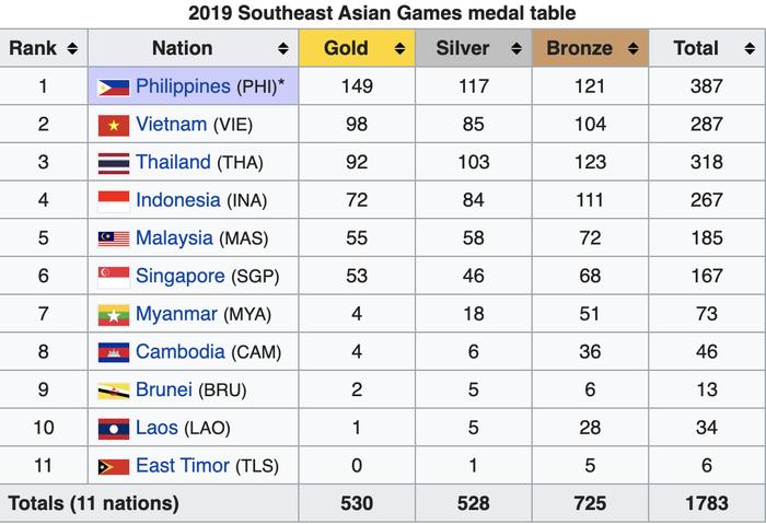 Cho đến thời điểm hiện tại, những kết quả sai lệch kể trên đã được BTC SEA Games 30 điều chỉnh lại đúng với thực tế.