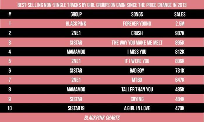 Forever Young đat top.1best-selling của nhóm nhạc nữ trên BXH hạng.