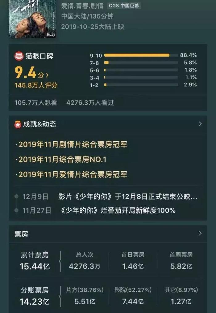 Điểm Maoyan đạt 9,4 điểm