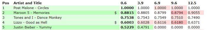 """Chưa dừng lại ở đó, bản hit còn """"chễm chệ"""" tại vị trí thứ 5 trên BXH Itunes của những ca khúc bán chạy nhất tính tới thời điểm hiện tại."""