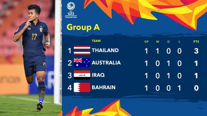 U23 Thái Lan tạm vươn lên dẫn đầu bảng A.