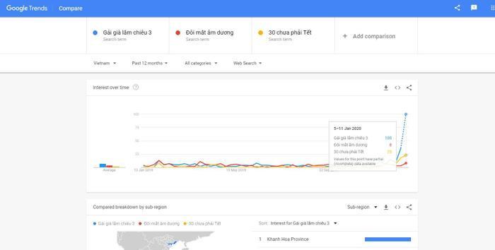 Gái già lắm chiêu 3 dẫn đầu top 3 phim chiếu Tết 2020 được tìm kiếm nhiều nhất trên Google ảnh 4