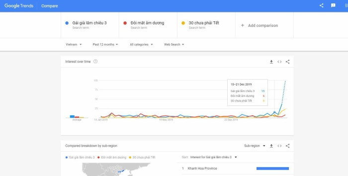 Gái già lắm chiêu 3 dẫn đầu top 3 phim chiếu Tết 2020 được tìm kiếm nhiều nhất trên Google ảnh 2
