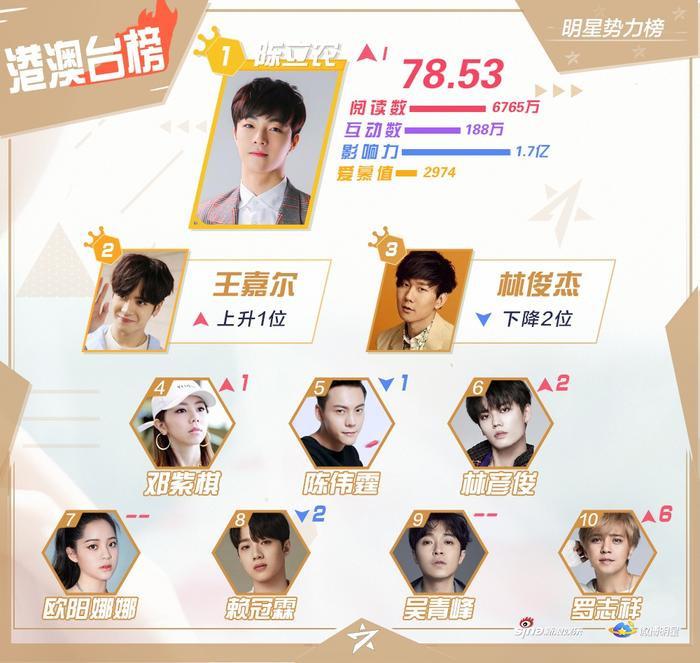 Bảng xếp hạng Macau – HongKong, Đài Loan. Trần Lập Nông xuất sắc ở vị trí dẫn đầu