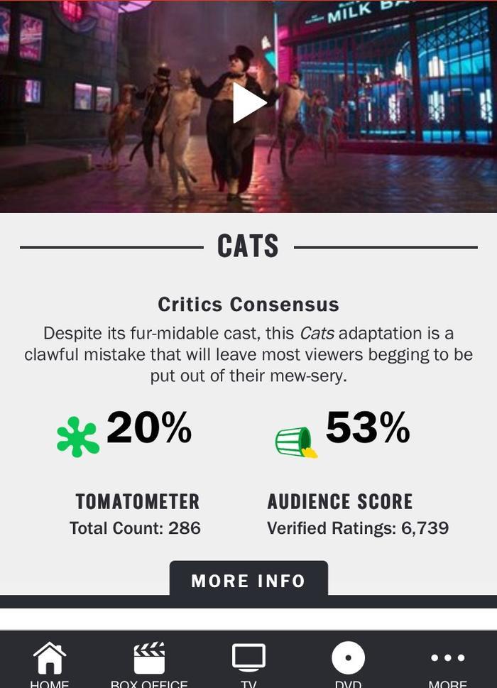 Cats nhận số điểm từ giới phê bình là 20%…