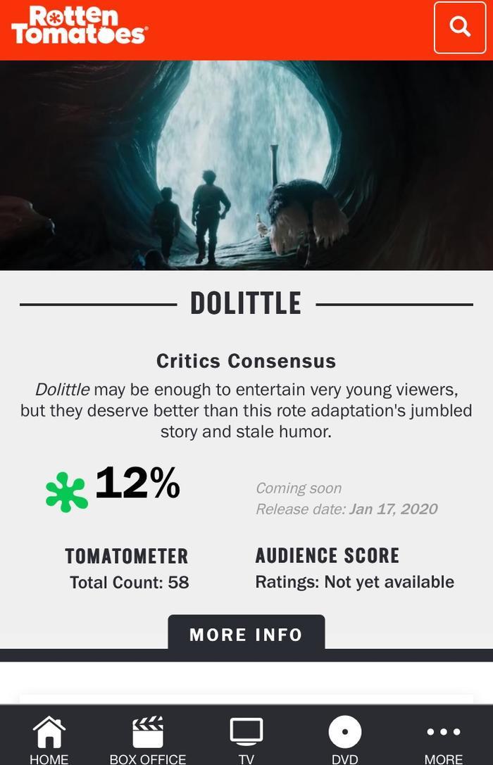Nhưng Dolittle còn thấp hơn với vỏn vẹn 12%….
