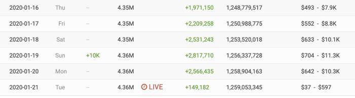 Trong ngày 19/1/2020, đã có hơn 10 ngàn người nhấn theo dõi kênh YouTube của K-ICM. (Ảnh chụp màn hình)