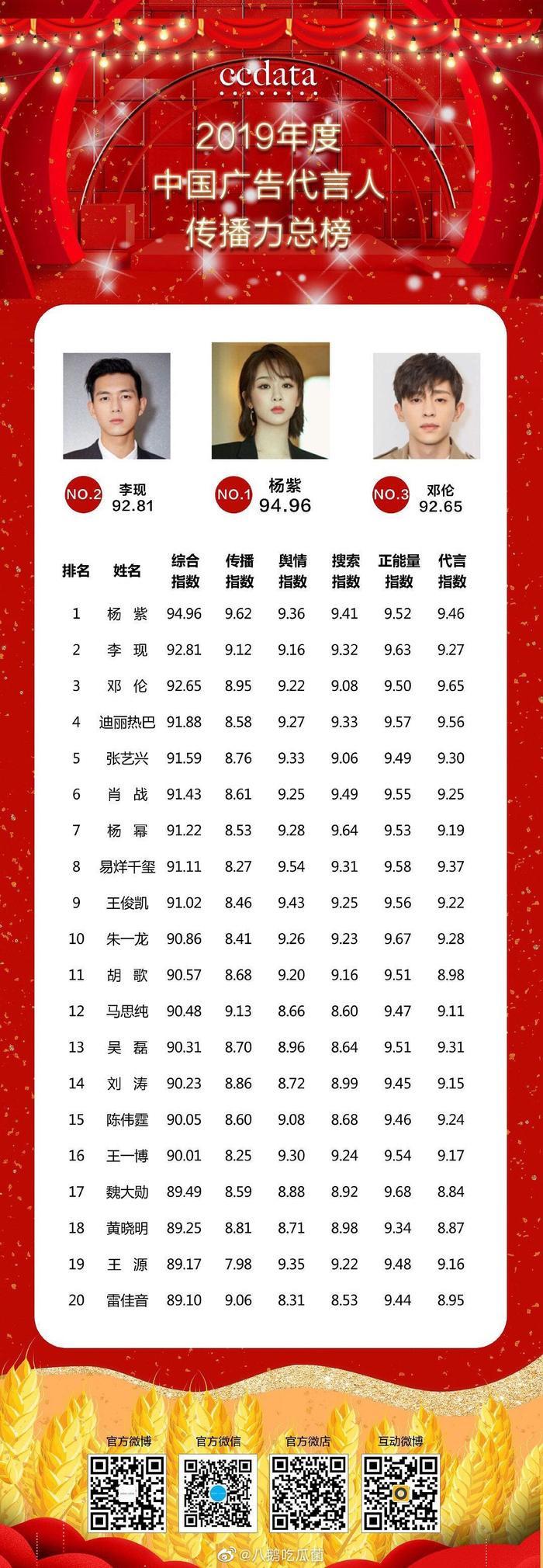 Top 10 minh tinh Hoa Ngữ có giá trị thương mại cao nhất 2019: Dương Tử lật đổ tất cả nam lưu lượng dẫn đầu danh sách ảnh 8