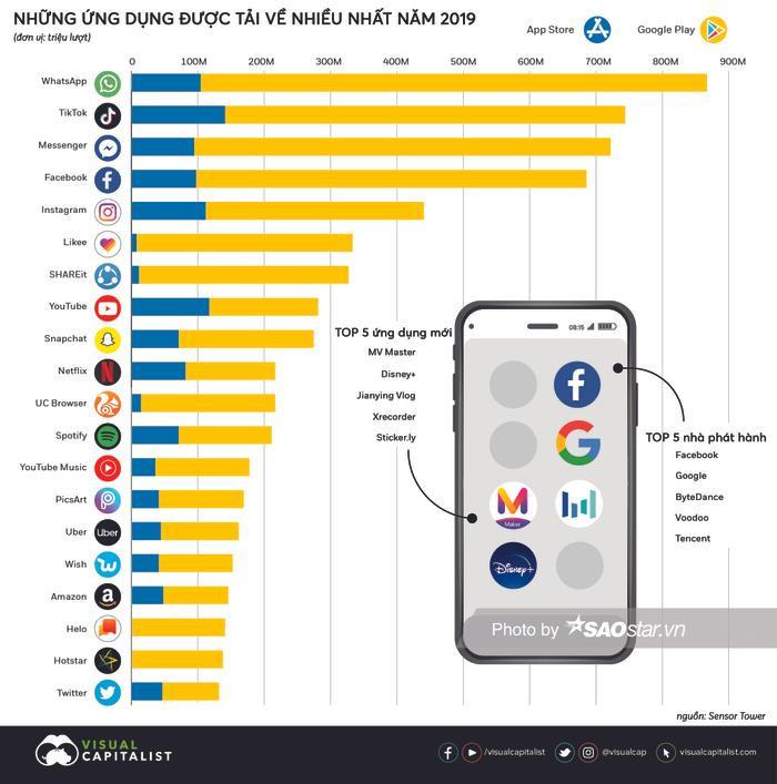 Những ứng dụng smartphone được tải về nhiều nhất năm 2019 ảnh 0