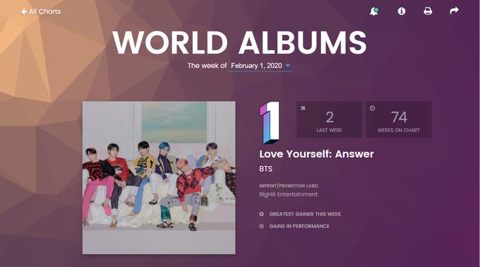 BXH Billboard World Albums tuần này: BlackPink bất ngờ quay trở lại, Red Velvet gia nhập top 3 ảnh 0
