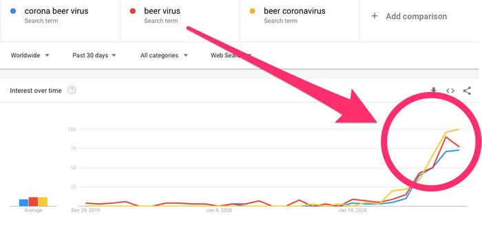 Nhiều người nghĩ virus corona có liên quan với một loại bia ở Mexico. (Dữ liệu từ Google Trends)