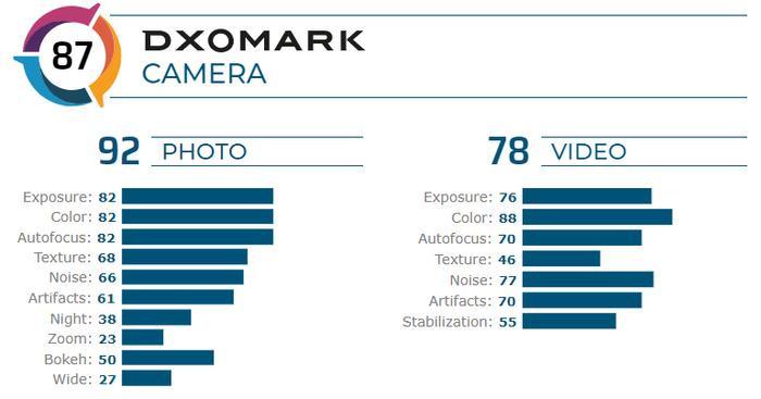 Vsmart Live được DxOMark chấm 87 điểm gần bằng tổng điểm iPhone 7 Plus (88 điểm), nhưng điểm chụp ảnh lại tốt hơn 2 điểm so với chiếc iPhone của Apple.