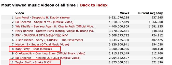 Cách biệt giữa MV cao view nhất của Katy Perry và Taylor Swiff hiện đang hơn 100 triệu view, một con số không hề đơn giản để san bằng.