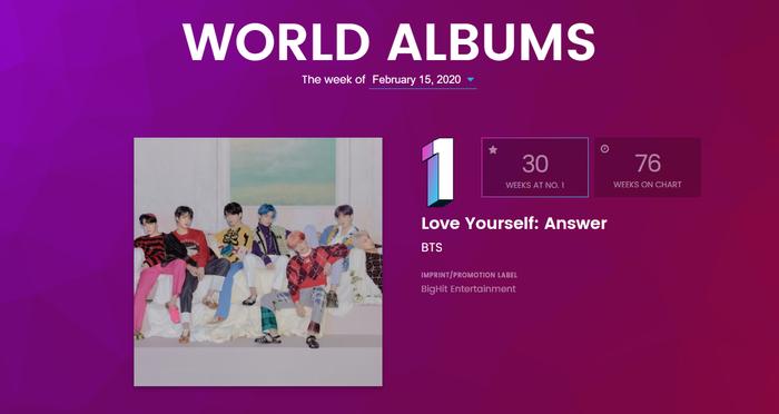 BXH Billboard World Albums tuần này: BlackPink  BTS  SuperM tiếp tục trụ vững, Red Velvet lùi bước trước hậu bối ảnh 0