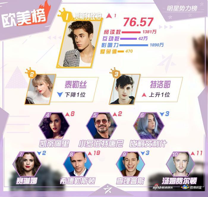BXH sao quyền lực Weibo tuần 2 tháng 2: Tiêu Chiến  Tống Uy Long đứng nhất, Vương Nhất Bác theo sau ảnh 3