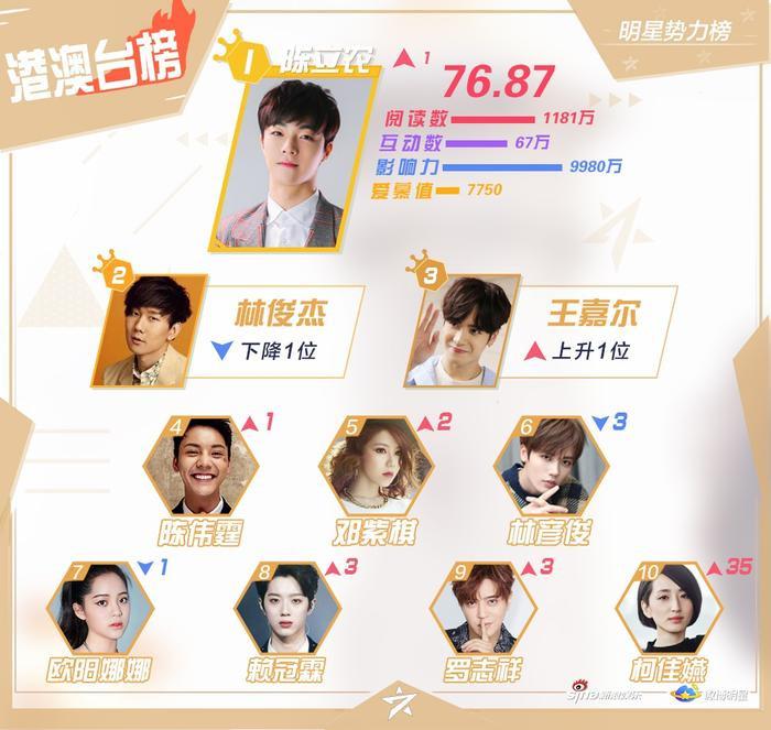 BXH sao quyền lực Weibo tuần 2 tháng 2: Tiêu Chiến  Tống Uy Long đứng nhất, Vương Nhất Bác theo sau ảnh 1