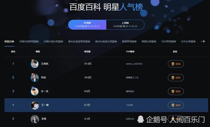 Vương Tuấn Khải ổn định với ngôi đầu trong BXH sức hot của minh tinh trên Google Trung Quốc ảnh 0