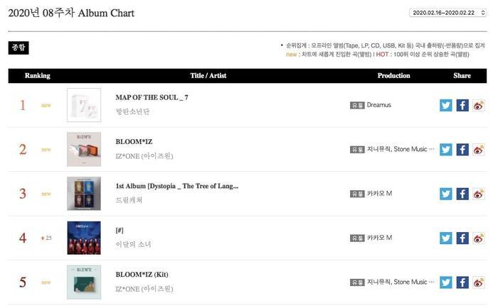 Album mới của BTS dẫn đầu BXH album của Gaon trong tuần từ 16 đến 22 tháng 2 mặc dù chỉ mới được phát hành vào ngày 21 tháng 2.