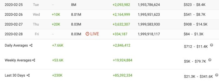 """Mỗi ngày kênh Cris Devil Gamer có thể """"đút túi"""" từ hơn 2 triệu đến gần 4 triệu lượt xem. (Ảnh: SocialBlade)"""