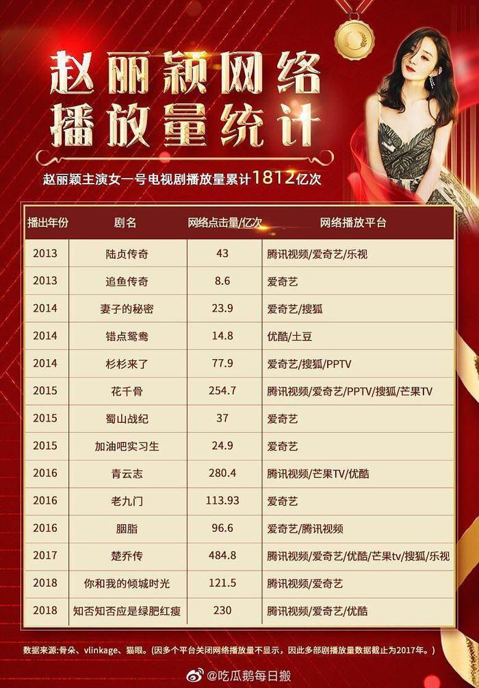 Triệu Lệ Dĩnh bất khả chiến bại lập kỷ lục chưa từng có trong lịch sử phim truyền hình Trung Quốc ảnh 4