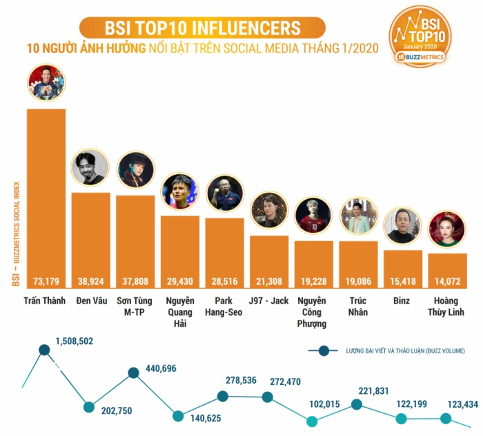 Sơn Tùng và Jack lọt top 10 người ảnh hưởng nổi bật trên social media, người dẫn đầu không gây bất ngờ! ảnh 0
