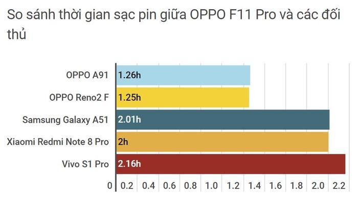 Đánh giá công nghệ sạc nhanh VOOC 3.0 trên OPPO A91 ảnh 4
