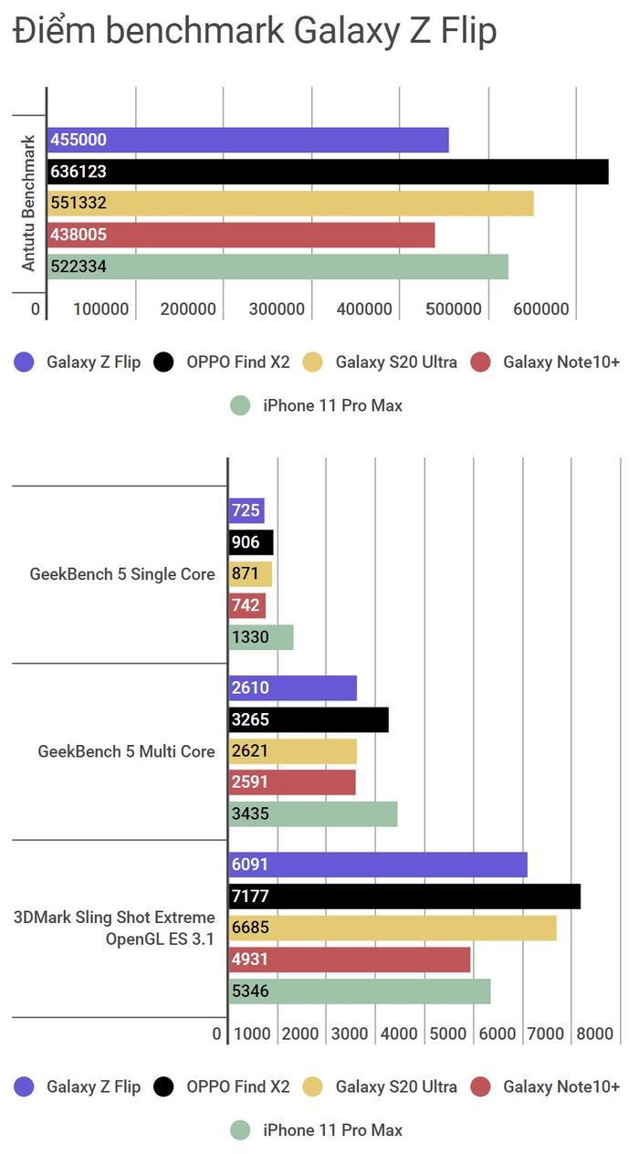 Đánh giá Galaxy Z Flip: Smartphone độc lạ nhất đầu năm 2020 ảnh 8