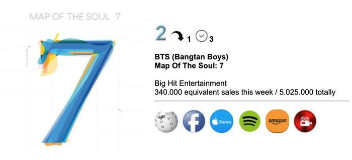 Map Of The Soul: 7 trở thành album đầu tiên của BTS cán mốc 5 triệu bản chỉ sau 1 tháng phát hành